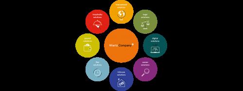 Wiertz Company, één sterk merk